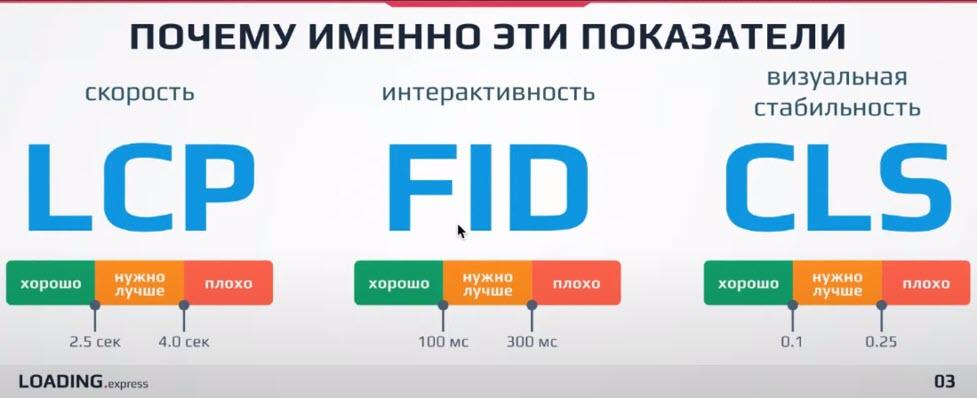 Показатели Web Vitals lcp- fid-cls