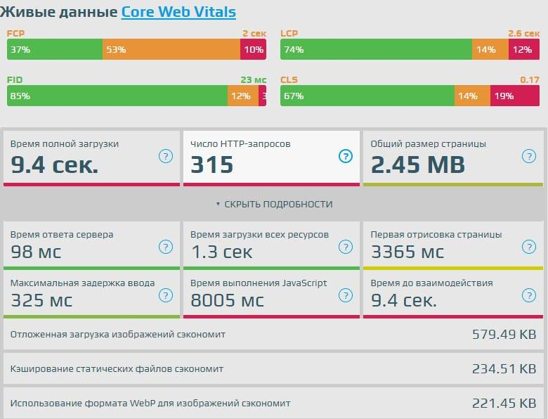 Пример показателей Web Vitals lcp-fid-cls-fcp на реальном сайте и LOADING.express