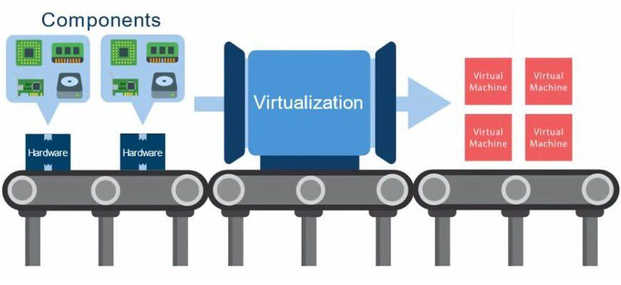как включить виртуализацию в биосе